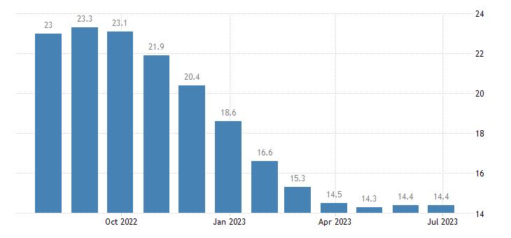 slovakia harmonised unemployment rate less than 25 years females eurostat data