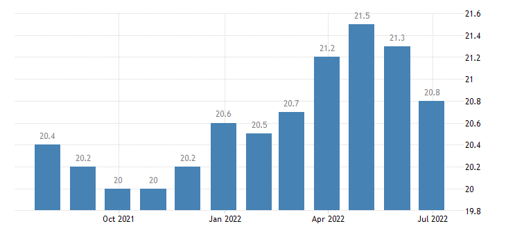 slovakia harmonised unemployment rate less than 25 years males eurostat data