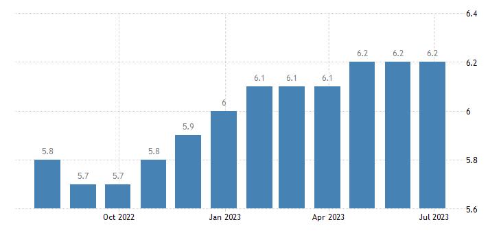 slovakia harmonised unemployment rate males eurostat data