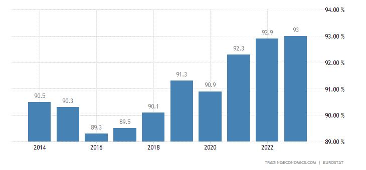 Slovakia Home Ownership Rate