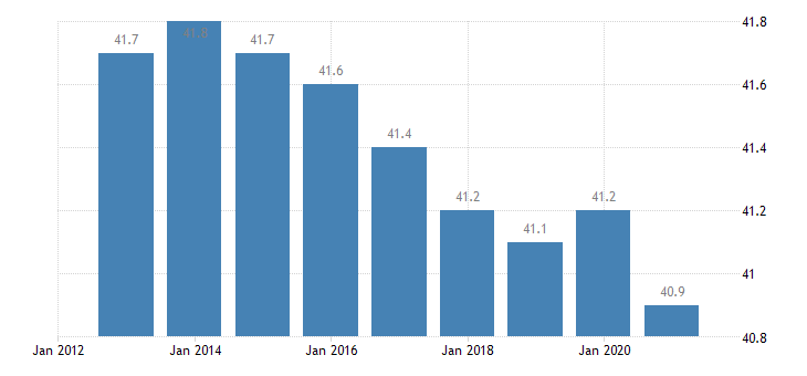 slovakia hours worked per week of full time employment eurostat data