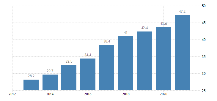 slovakia household debt consolidated including non profit institutions serving households eurostat data
