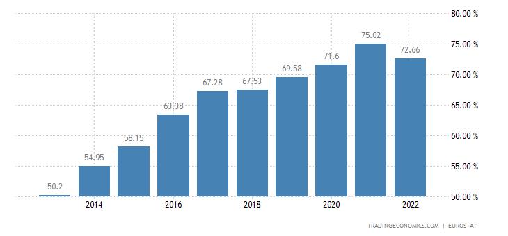 Slovakia Households Debt To Income
