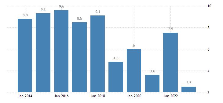 slovakia housing cost overburden rate females eurostat data