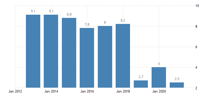 slovakia housing cost overburden rate rural areas eurostat data