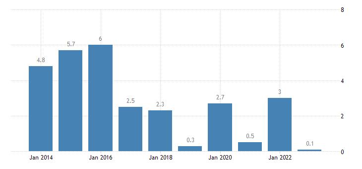 slovakia housing cost overburden rate third quintile eurostat data