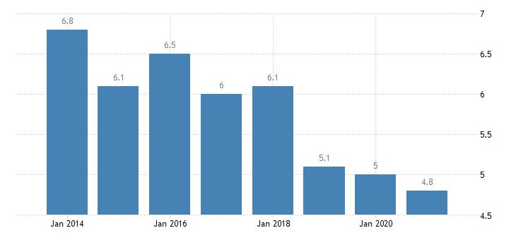 slovakia housing deprivation rate 1 item eurostat data