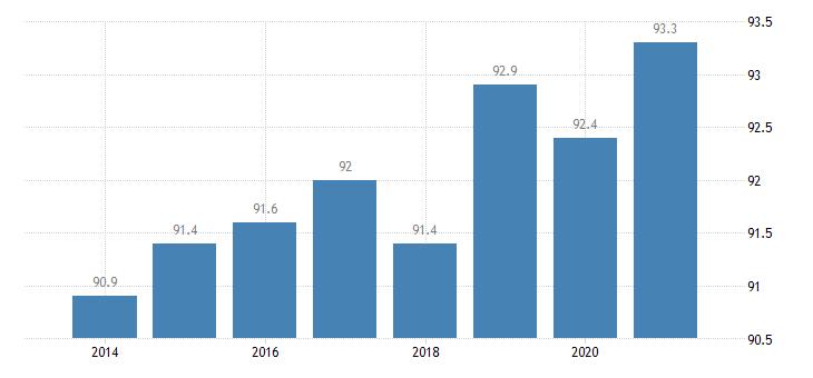 slovakia housing deprivation rate no items eurostat data