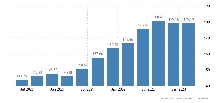 Slovakia House Price Index