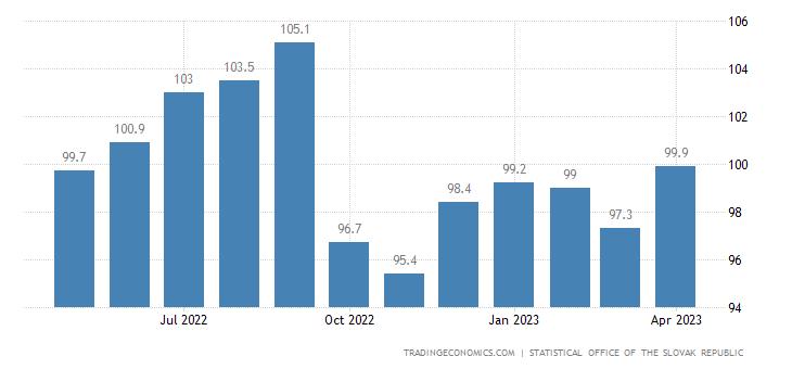 Slovakia Import Prices