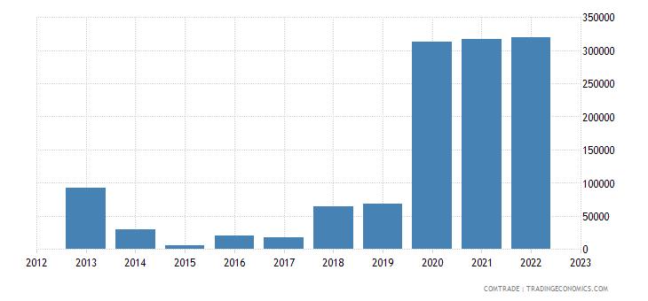 slovakia imports afghanistan