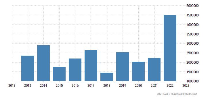 slovakia imports algeria