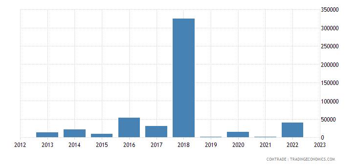 slovakia imports angola