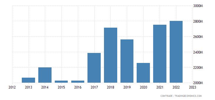 slovakia imports articles iron steel