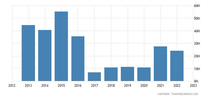 slovakia imports australia