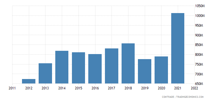 slovakia imports belgium