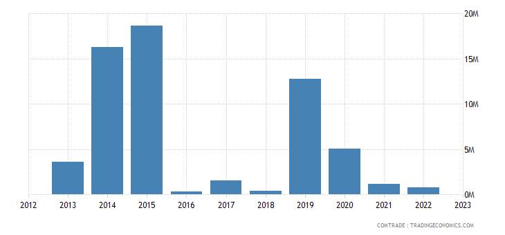 slovakia imports bolivia