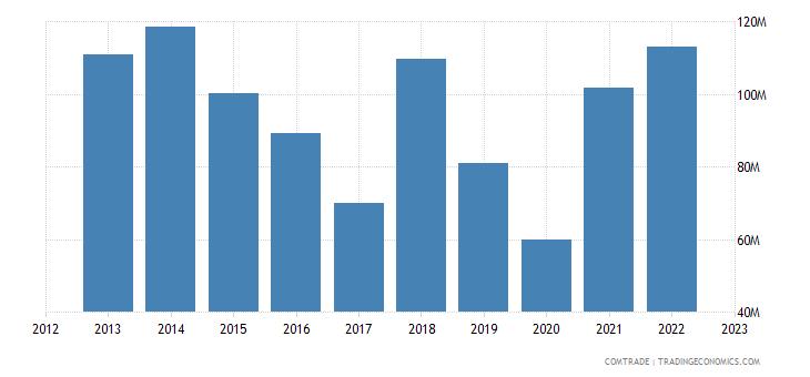 slovakia imports brazil
