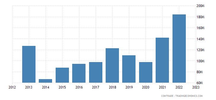 slovakia imports canada