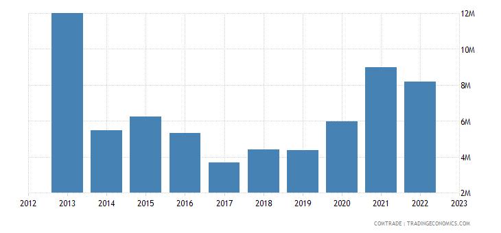 slovakia imports chile
