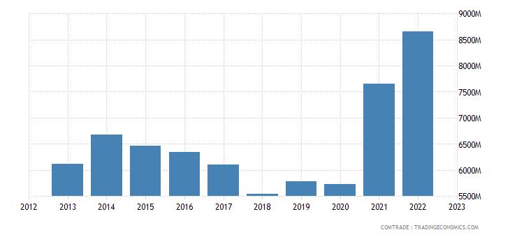 slovakia imports china