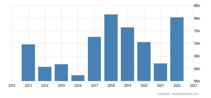slovakia imports france aluminum