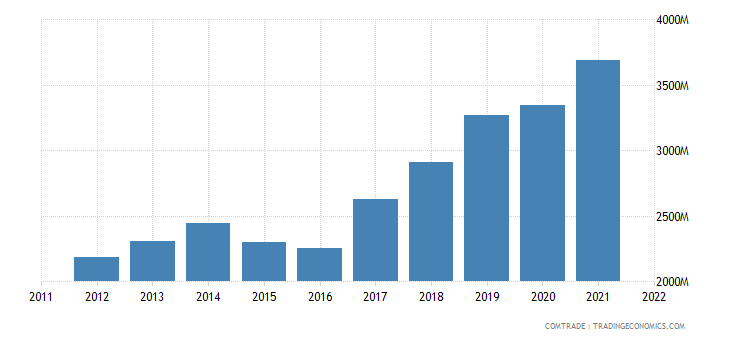 slovakia imports france