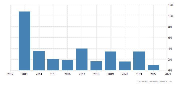 slovakia imports ghana