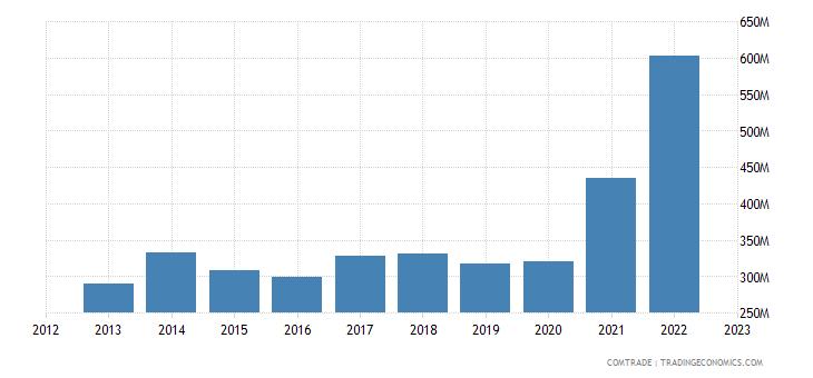 slovakia imports india