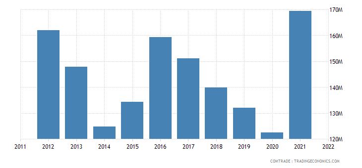slovakia imports indonesia