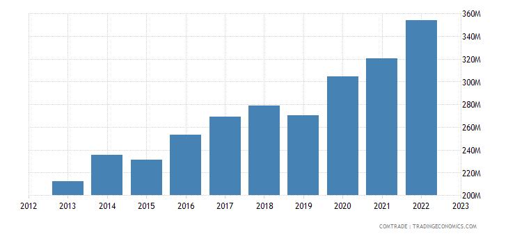 slovakia imports ireland
