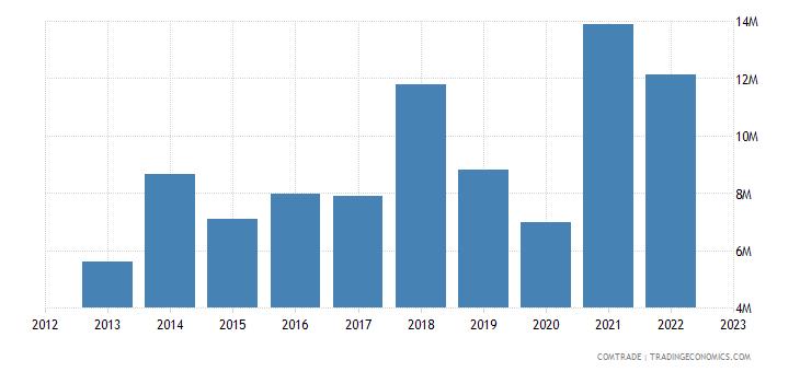 slovakia imports italy bars rods iron non alloy steel