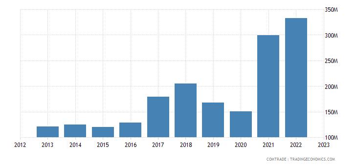 slovakia imports italy iron steel