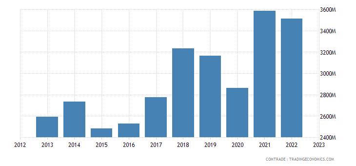 slovakia imports italy