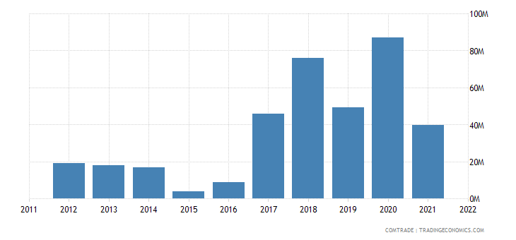 slovakia imports kazakhstan