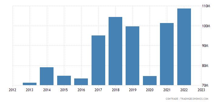 slovakia imports luxembourg