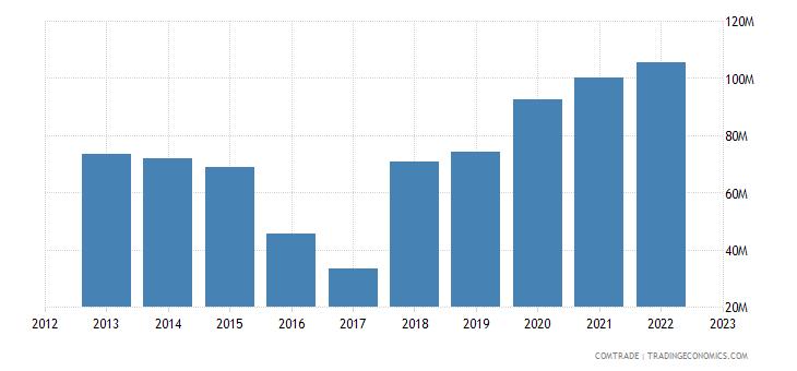 slovakia imports macedonia