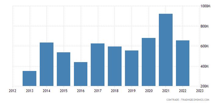 slovakia imports malaysia