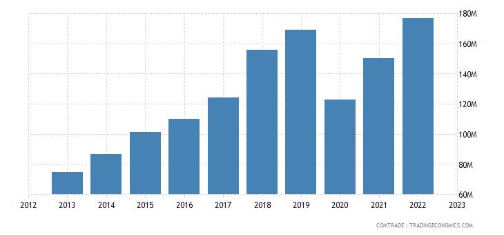 slovakia imports mexico