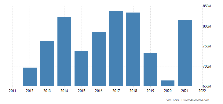 slovakia imports miscellaneous articles base metal
