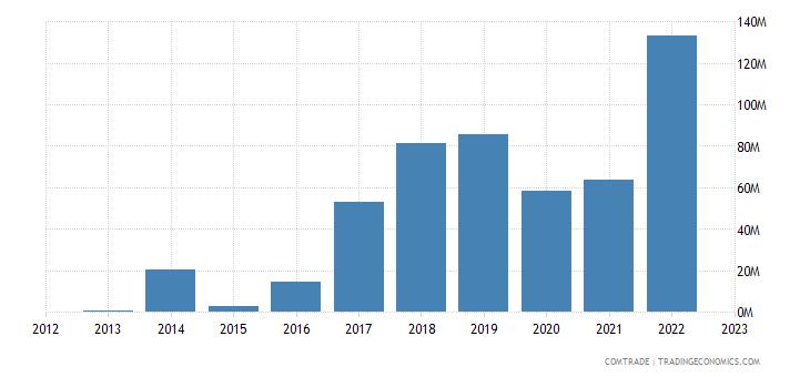 slovakia imports mozambique