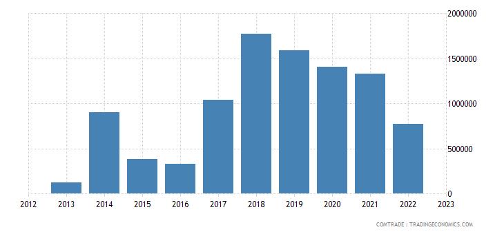 slovakia imports namibia