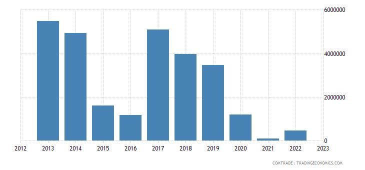 slovakia imports nigeria