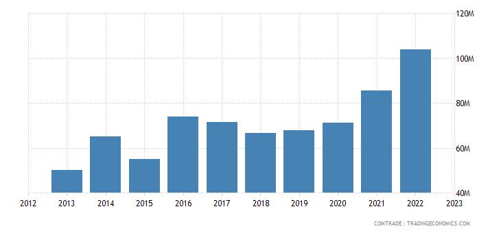 slovakia imports pakistan