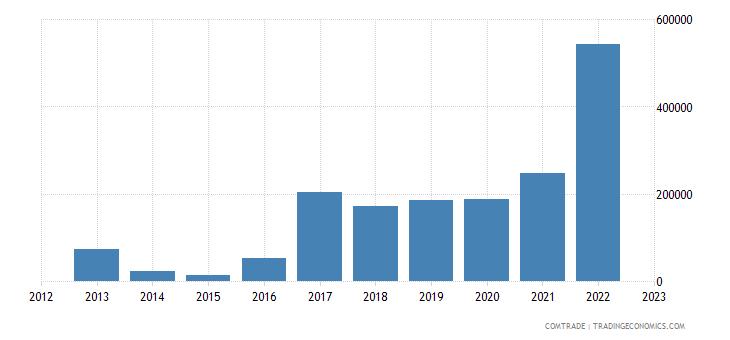 slovakia imports paraguay