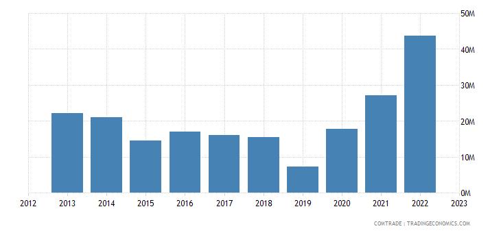 slovakia imports peru