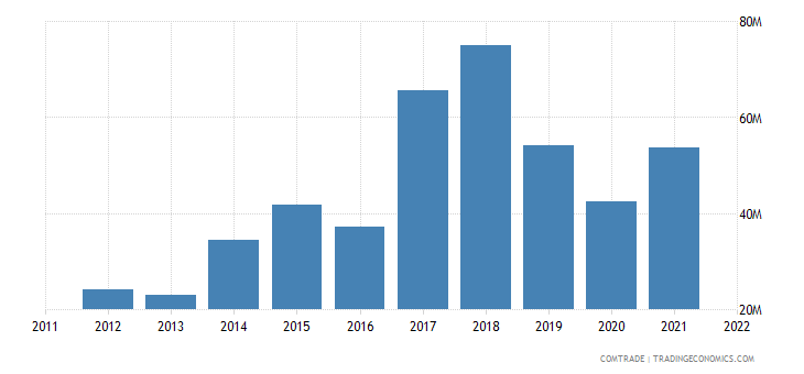 slovakia imports philippines