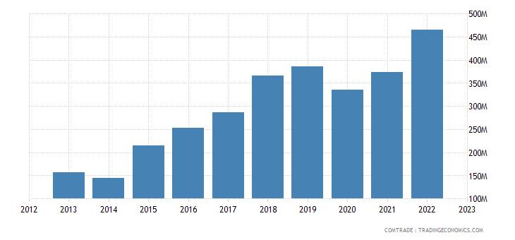 slovakia imports portugal