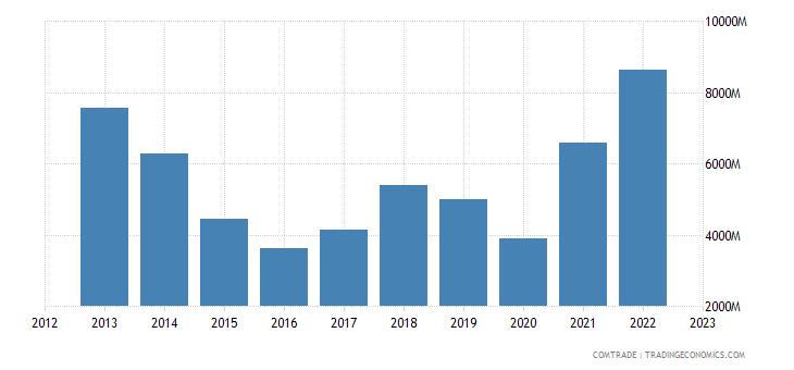 slovakia imports russia