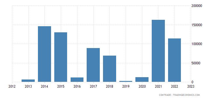 slovakia imports rwanda
